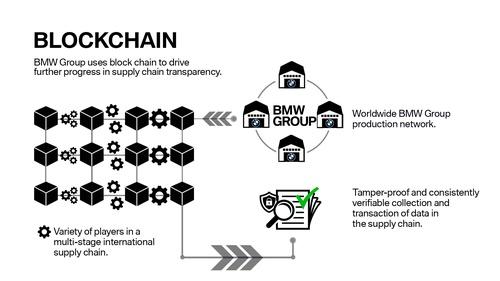 Blockchain supply chain transparency